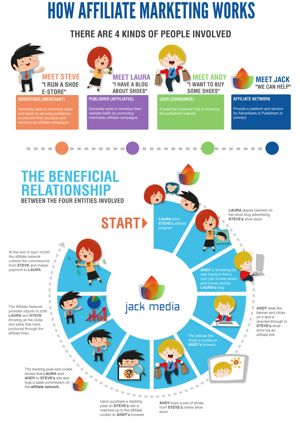 how-affiliate-marketing-works-infograph